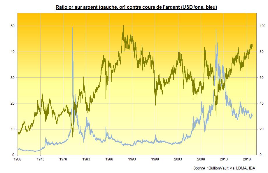 Ratio or / argent et cours de l'argent, BullionVault