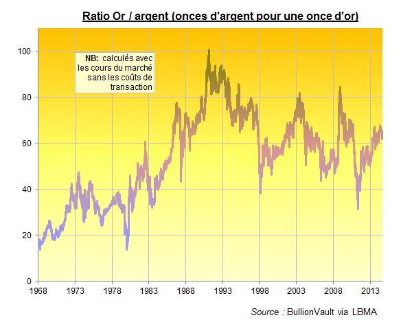 Ratio or/ argent