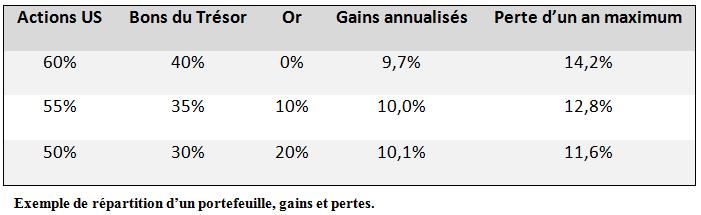 Repartition d'un portefeuille avec de l'or, gains et pertes, BullionVault