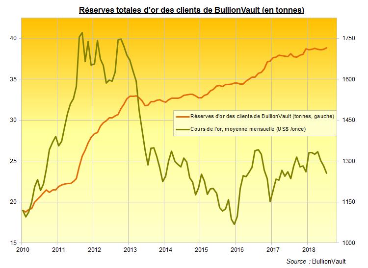 Réserves d'or des clients de BullionVault et cours de l'or en dollars