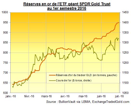 Réserves d'or du SPDR et cours de l'or en dollars US au premier semestre 2016, BullionVault