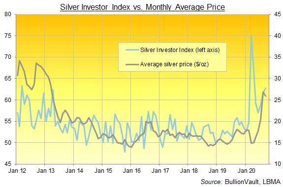 Graphique de l'indice Silver Investor, série complète jusqu'en septembre 2020. Source : BullionVault