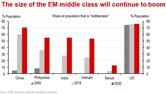 Taille des classes moyennes des pays émergents