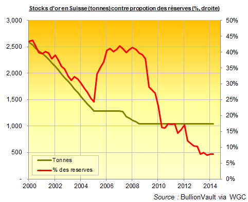Stocks d'or en Suisse contre proportion des réserves, BulllionVault