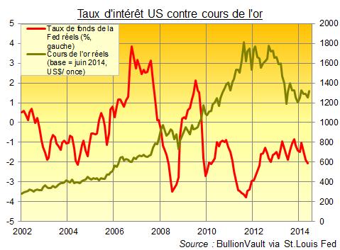 Les taux d'intérêt US contre les cours de l'or