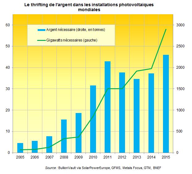 Graphique du thrifting mondial et de la demande photovoltaique, BullionVault