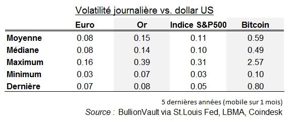 Or.bullionvault.fr Avis