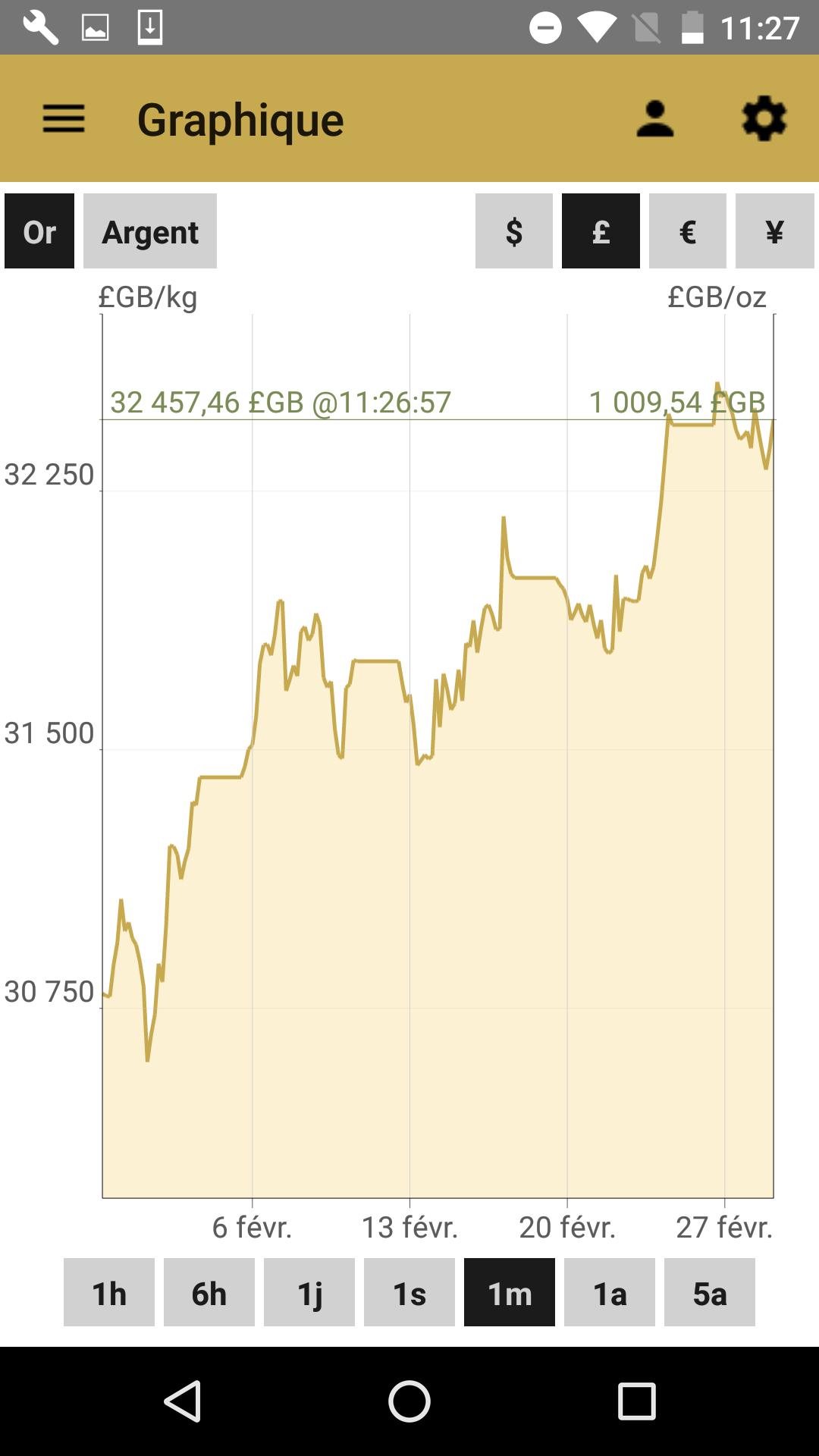Ecran du graphique des cours de l'or, application Android