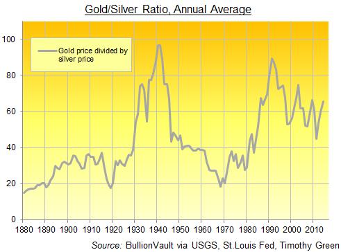 Ratio or et argent de 1880 à nos jours, BullionVault
